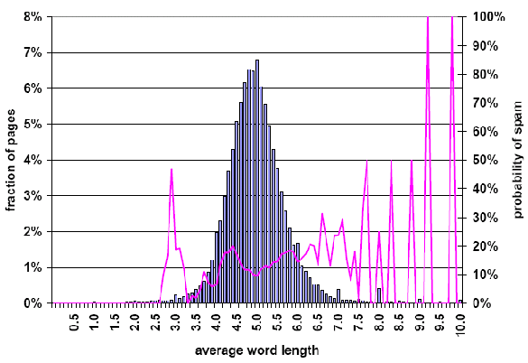Web Spam: Average Word Length