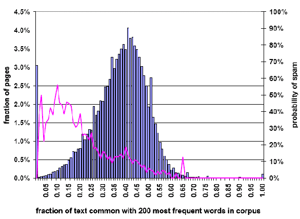 Web Spam: Fraction of 200 Most Frequent Words in Corpus Common with Text