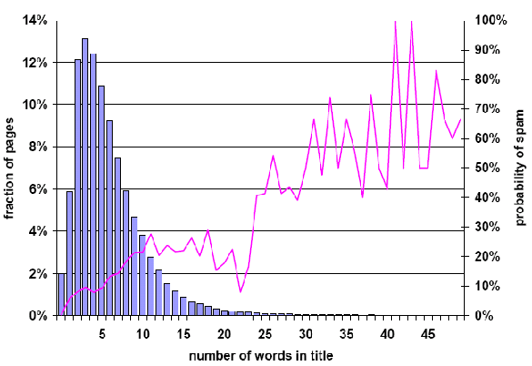 Web Spam: Number of Words in Title