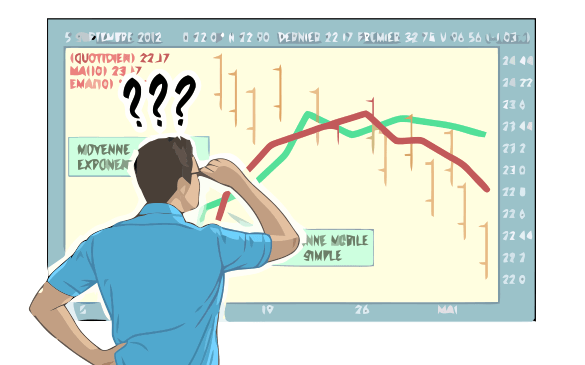 Investor Confused by Charts