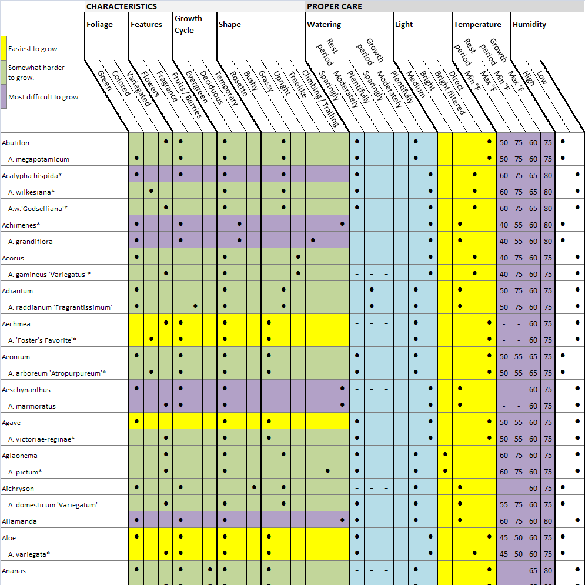 Plant List and Reference Guide