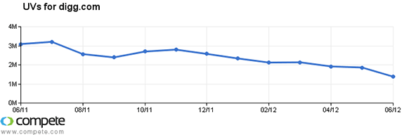 Digg Traffic Still Declining July 2012