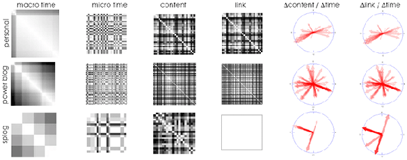 Self Similarity Plots for Post Time, Contents, and Links